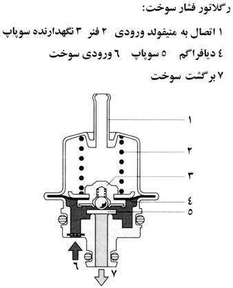 رگولاتور سوخت