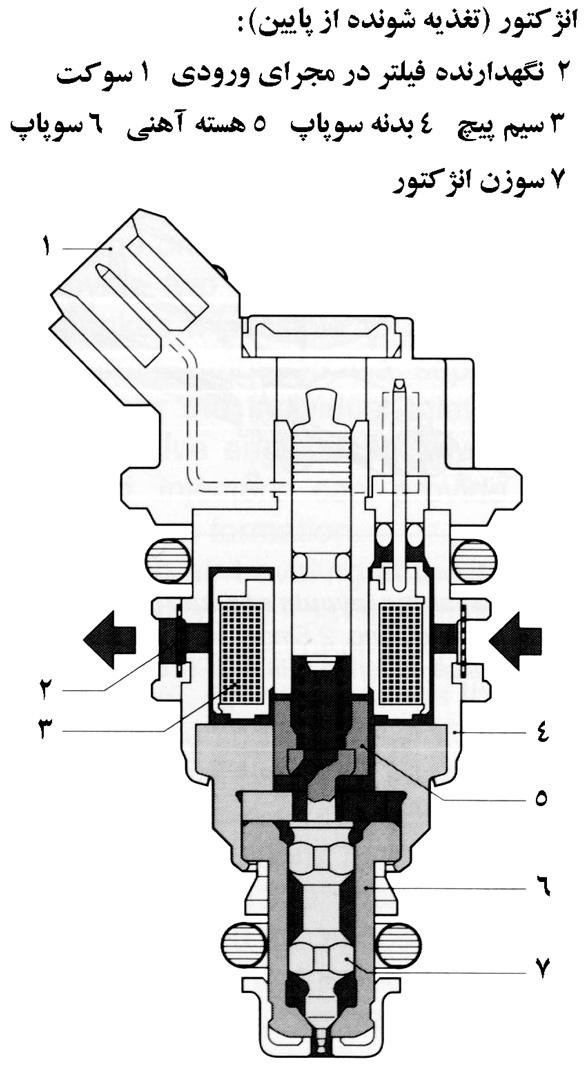 Injectors 03