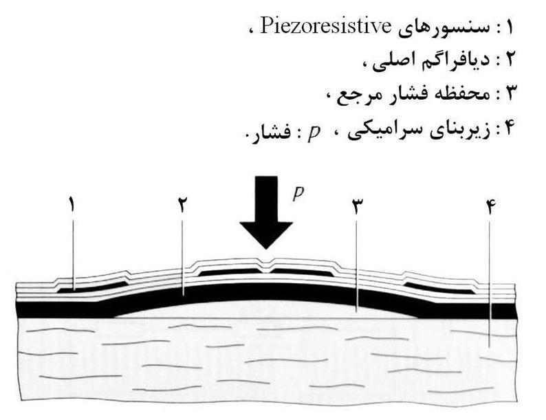 Manifold-Air-Pressure-2