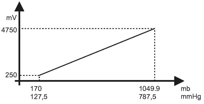 Manifold-Air-Pressure-3