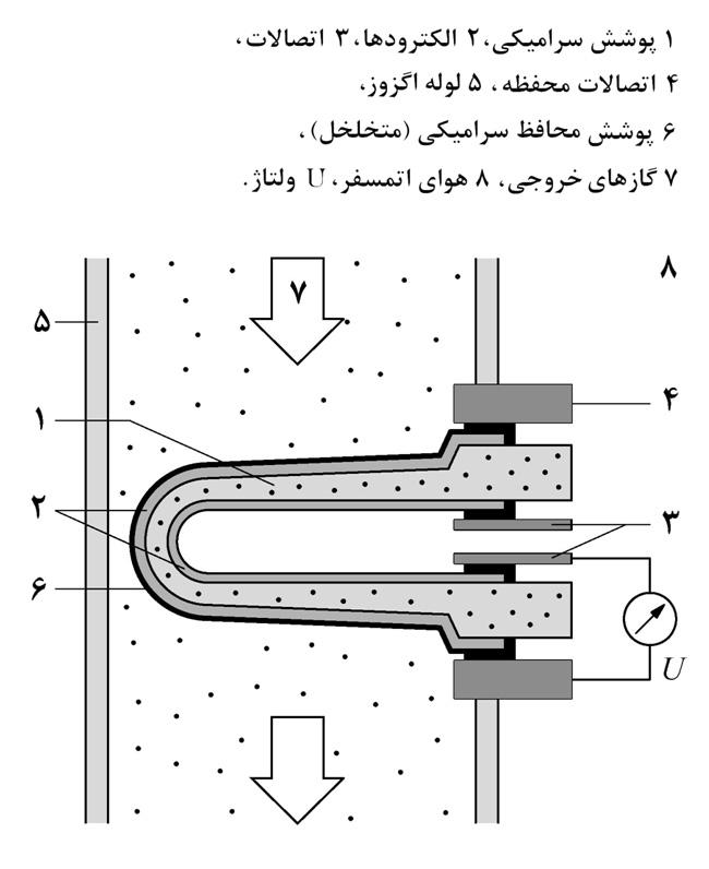 Oxygen-Sensor-2