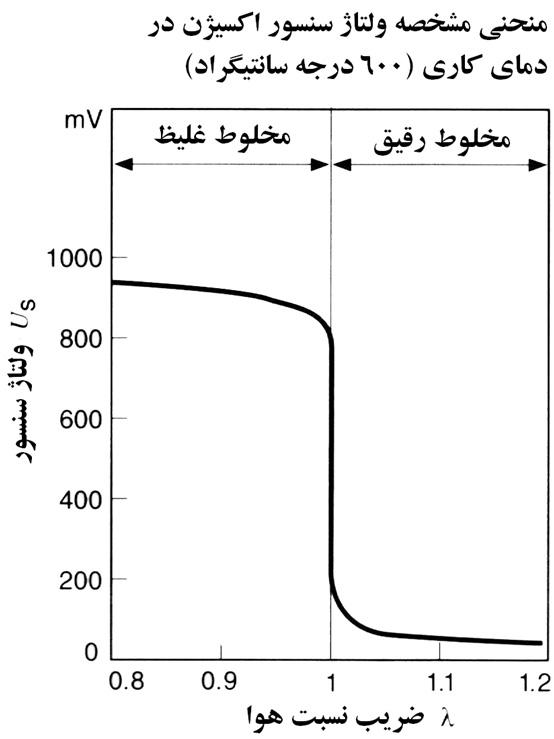 Oxygen-Sensor-4