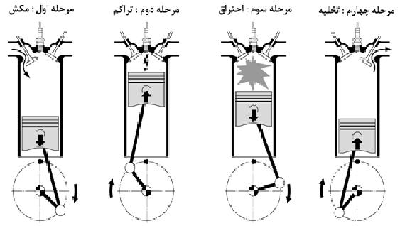 chaharzaman